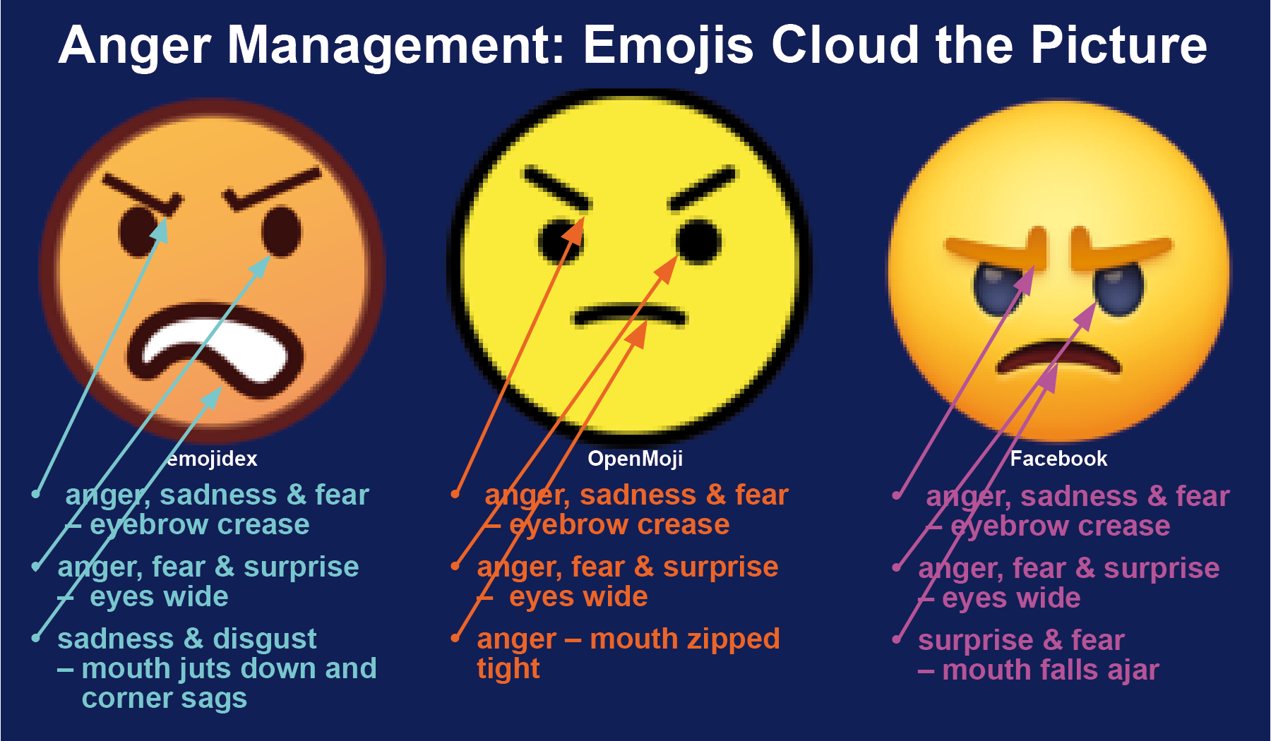 Anger Management: Emojis Cloud the Picture | Faces of the Week